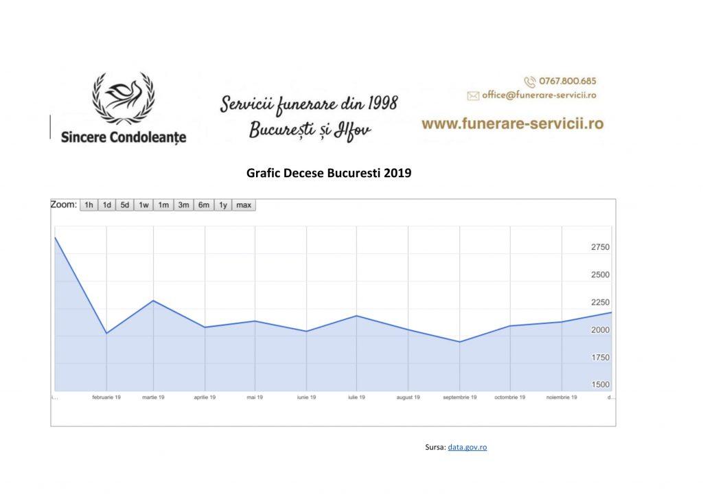 Grafic decese 2019 Romania