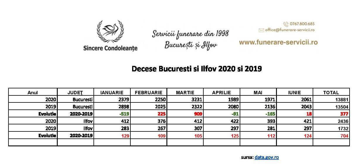 Evoluția numărului de decese în București în primele 6 luni din 2020