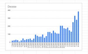 Creste numarul deceselor covid Bucuresti