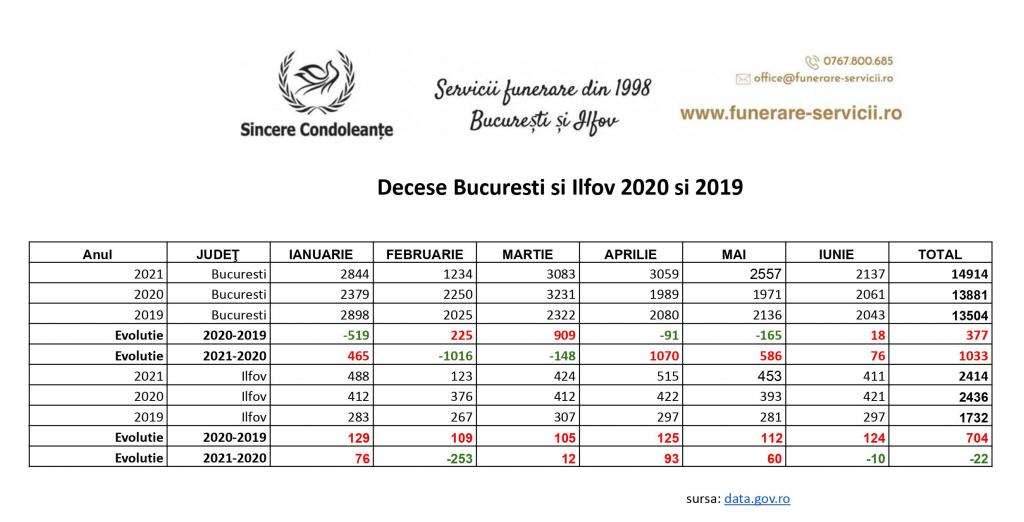 Decese Bucuresti Semestrul 1 comparatie 2019 2020 2021