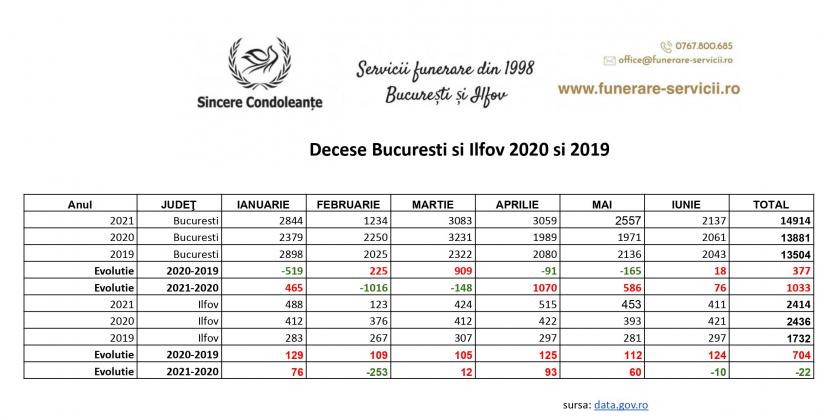 Evoluția numărului de decese în București în primele 6 luni din 2021